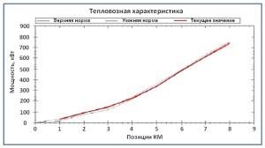 График замеров тепловозных характеристик при реостатных испытаниях