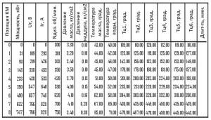 Протокол характеристик локомотива при реостатных испытаниях